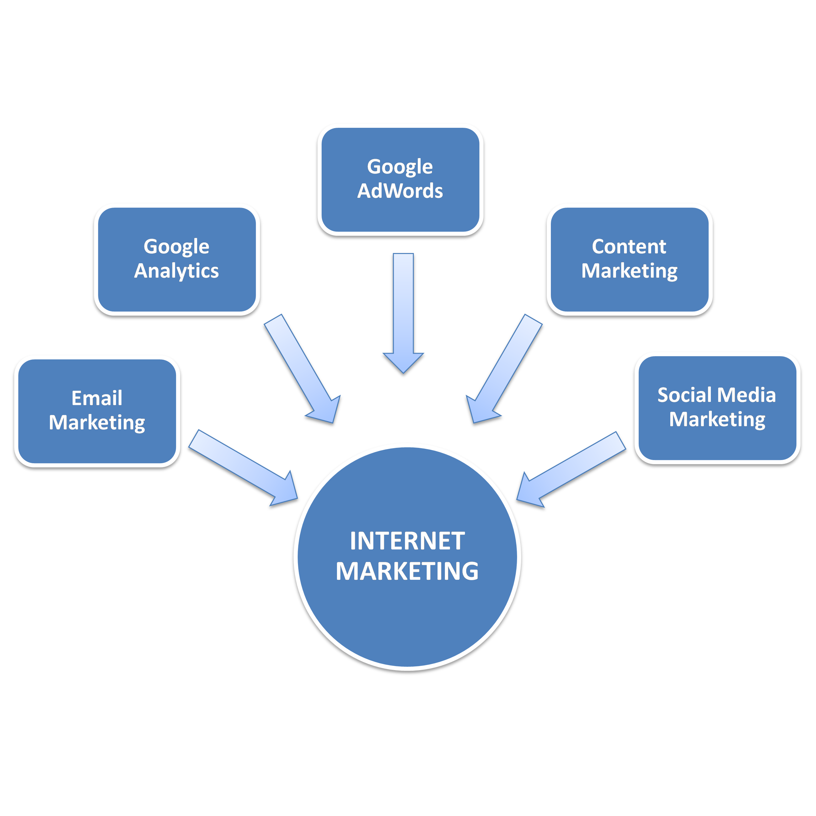 internet Marketing Process